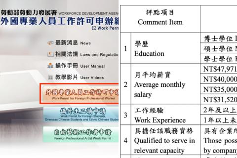 (2021更新版)畢業僑外生如何申請在台工作:評點制準備文件、流程、申請資格懶人包推薦給你,70點其實不難湊到!